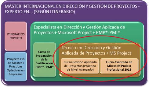 Metodología - Técnico en Dirección y Gestión Aplicada de Proyectos + MS Project 2013