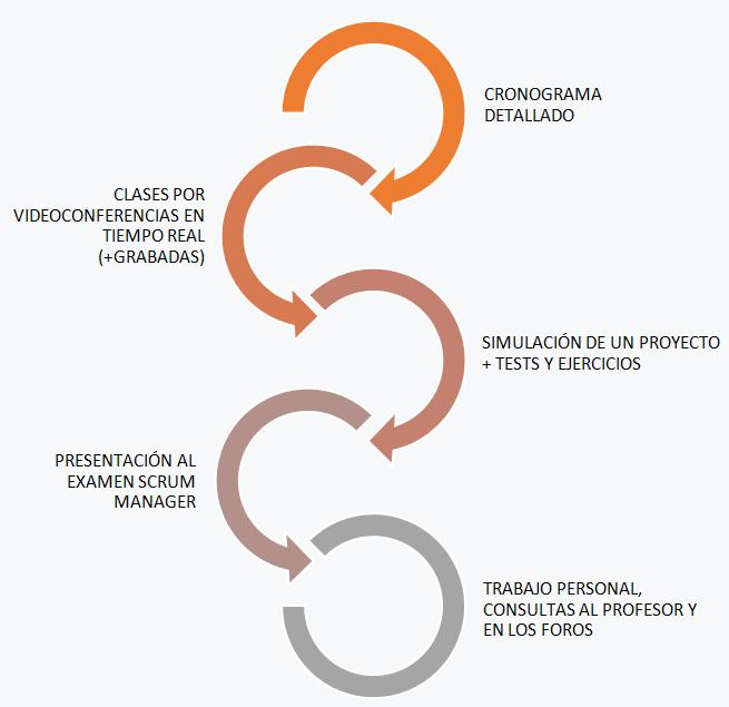 Metodología - Especialización en Gestión Ágil de Proyectos con Certificación Scrum Manager