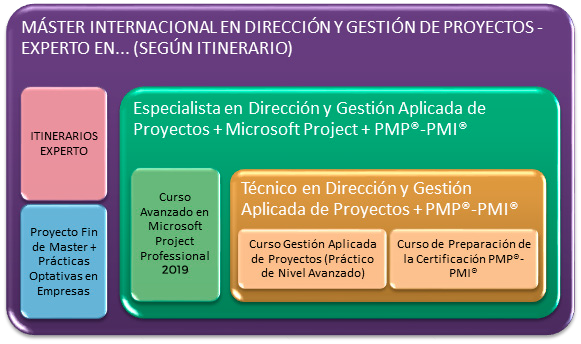 Metodología - Especialización en Dirección y Gestión Aplicada de Proyectos + MS Project 2013 + PMP®